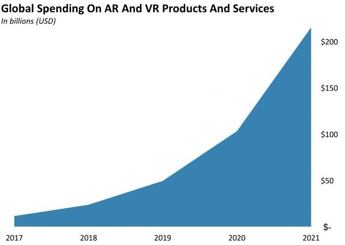 AR and VR Technology Growth in 2021