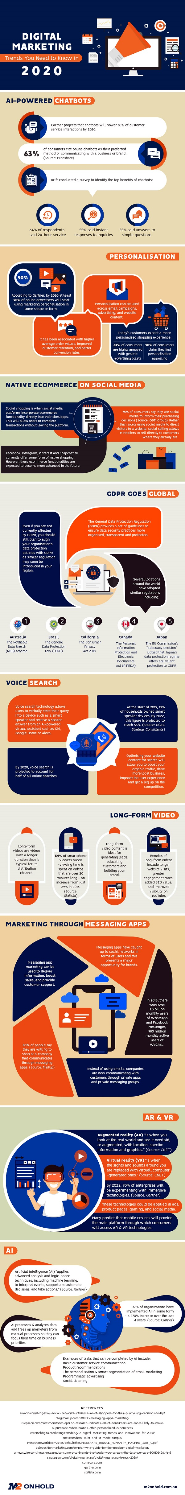 infographic of digital marketing trends 2021