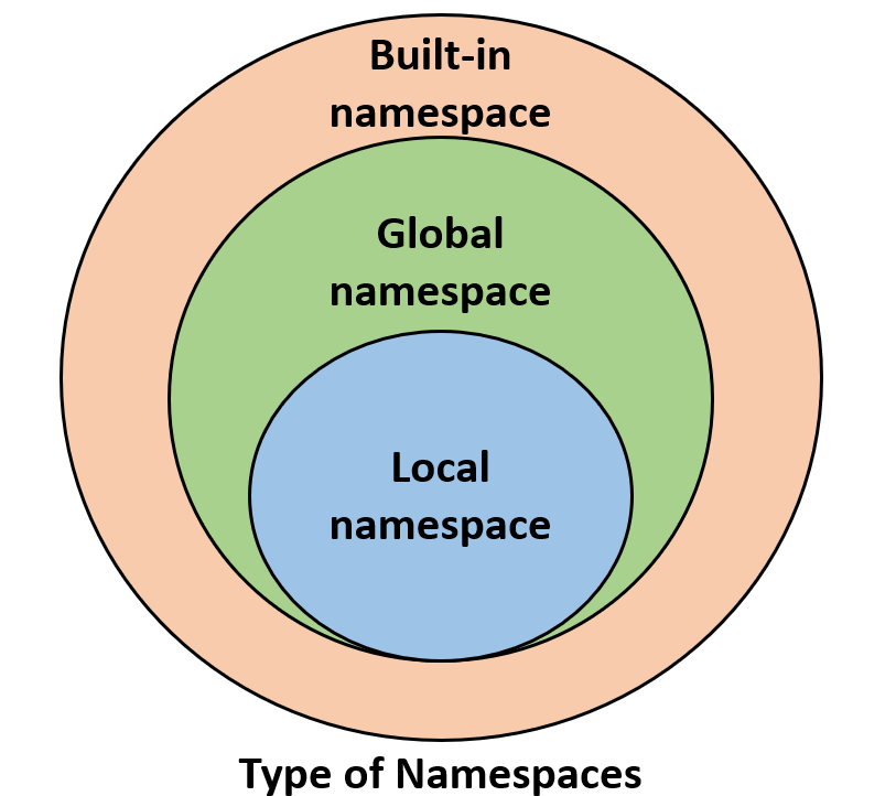 python interview questions about Namespace