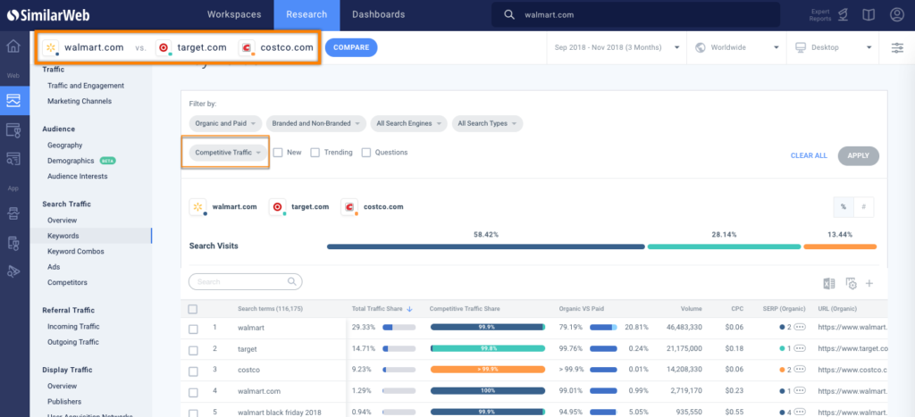 SimilarWeb  keyword competition tool free