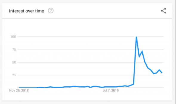 keywords research with google trends