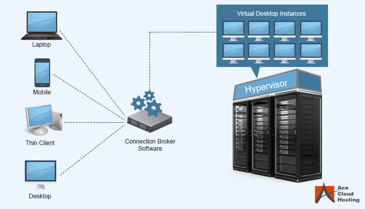 Vdi vmware interview questions answers