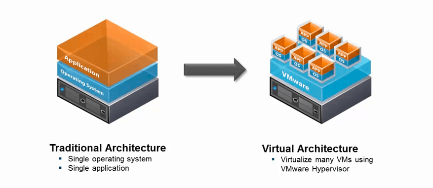 vmware virtualization interview questions answers