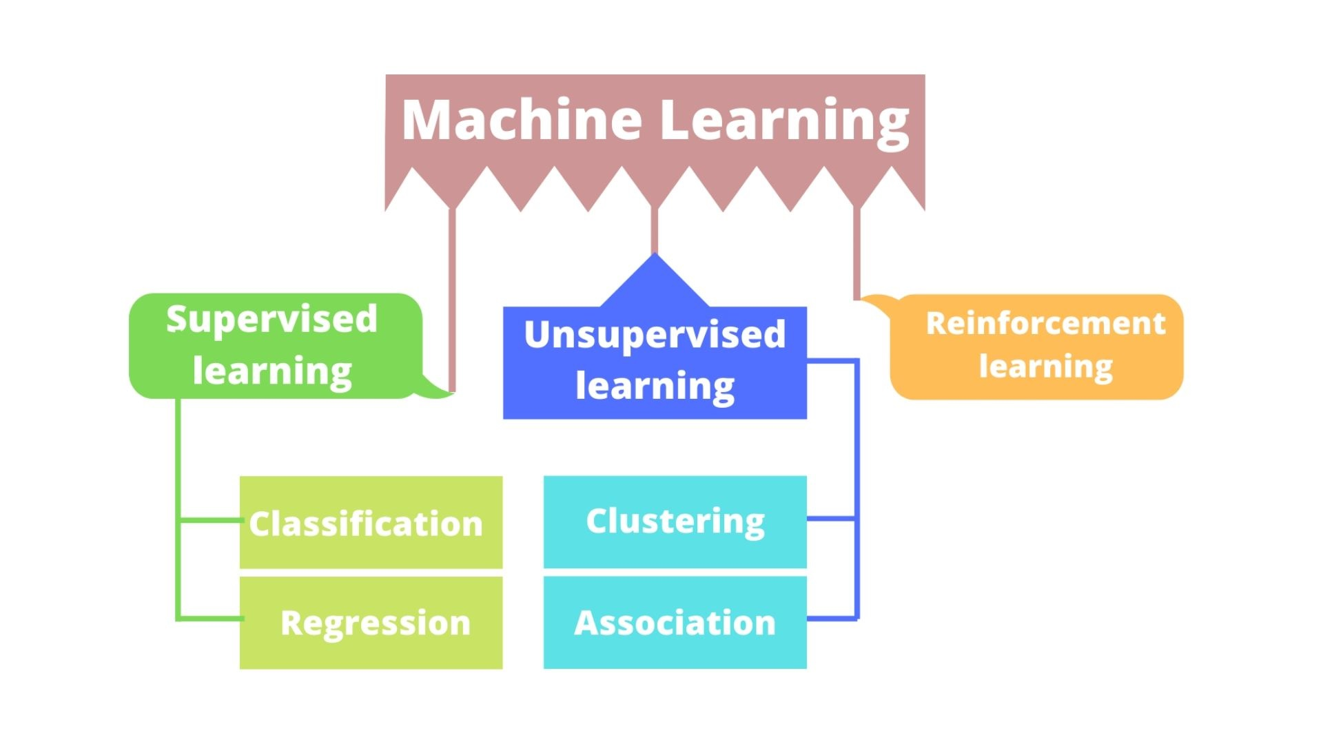 Learn Free Machine Learning Course